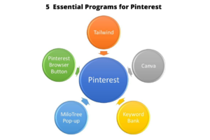 5 essential programs for Pinterest