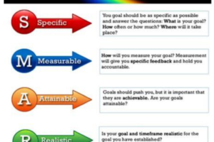SMART Goals for your blog