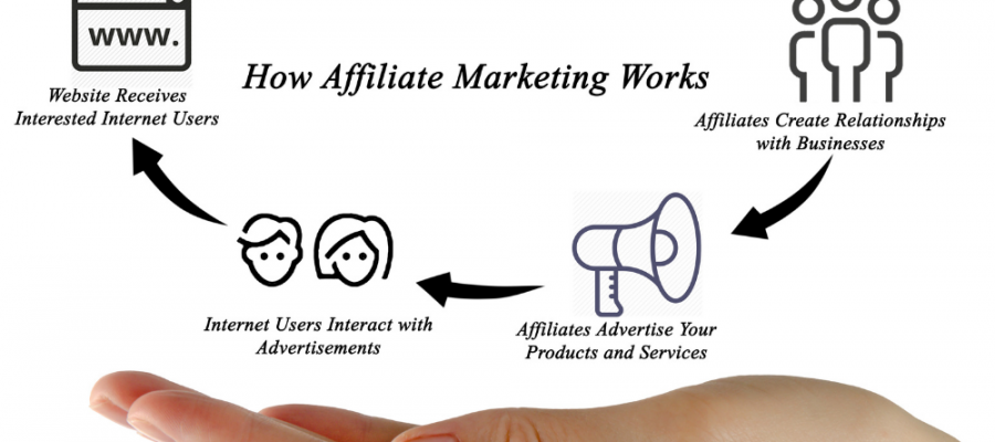 Palm of a woman's hand depicting a diagram of affiliate marketing