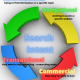 4 types of Content for your Keyword Research